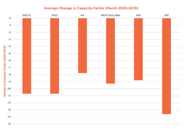 Average-Change-in-Capacity-Factor-COVID-19-Accelerates-Decline-in-Coal-Fired-Generation-17860-Figure-4
