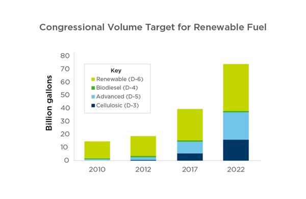 Figure 1: Renewable fuel standard goals. Source: EPA