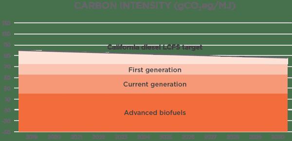 Figure-1-market-value-renewable-fuels-based-on-carbon-intensity-21456