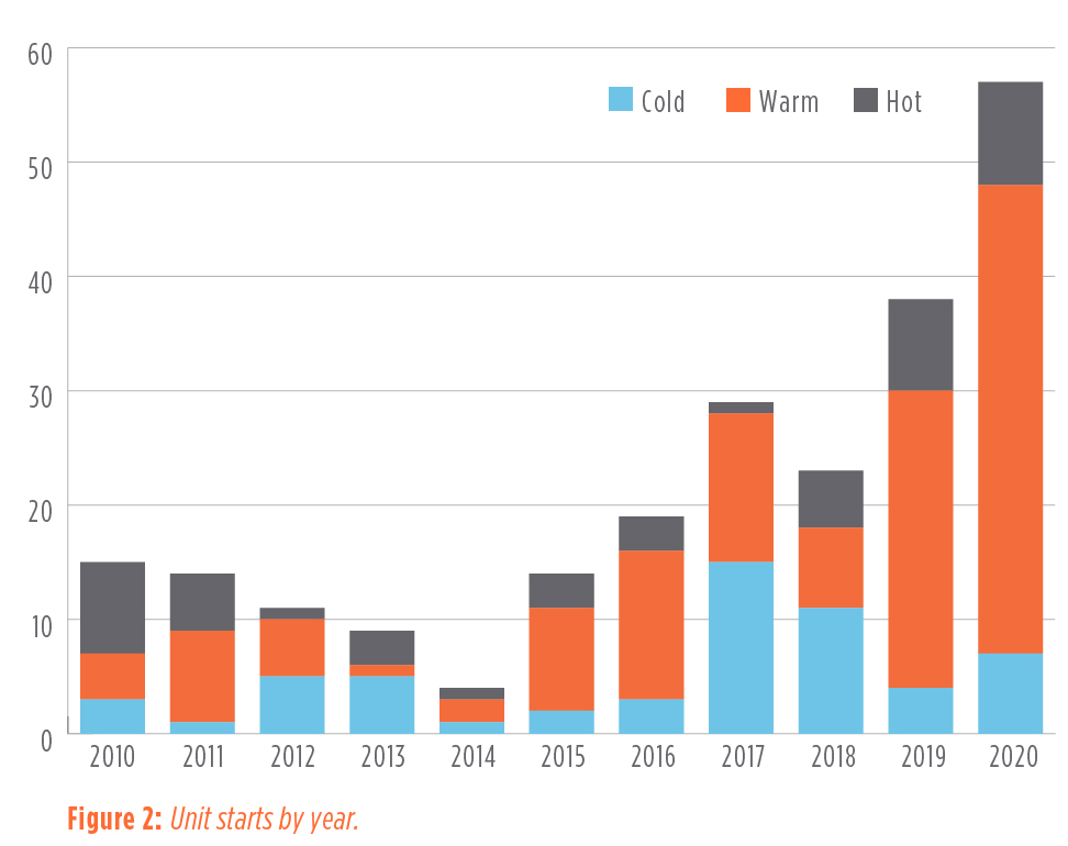 Figure 2: Unit starts by year. - Flexible Dispatching Prompts Focus on Unit Operating Parameters