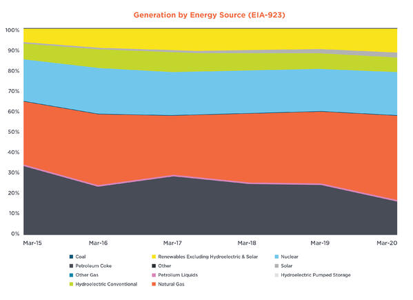 Generation-by-Energy-Source-COVID-19-Accelerates-Decline-in-Coal-Fired-Generation-17860-Figure-2