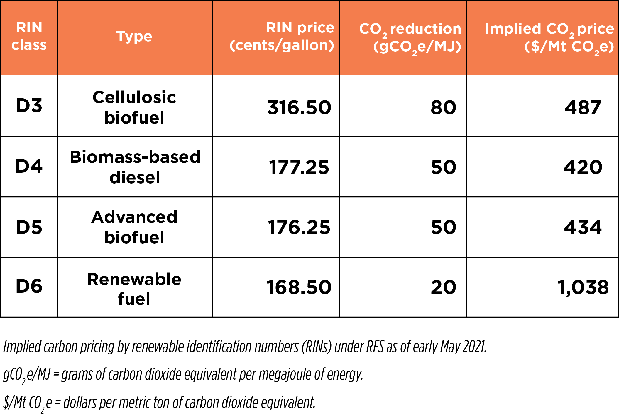 Implied-carbon-pricing-by-RINs-under-RFS