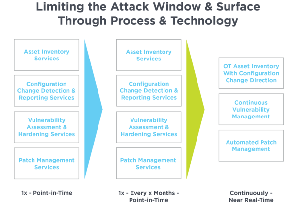 Table 1: Limiting the attack window and surface through process and technology.