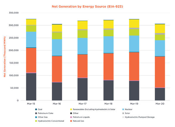 Net-Generation-by-Energy-Source-COVID-19-Accelerates-Decline-in-Coal-Fired-Generation-17860-Figure-3