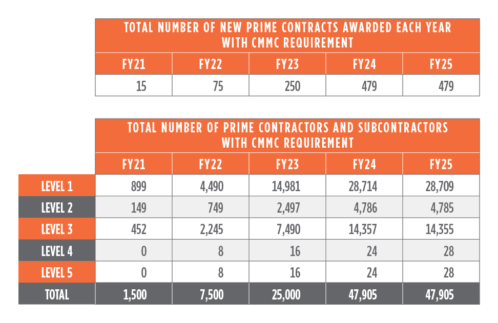 Overview-of-5-year-CMMC-rollout-23356-figure-1