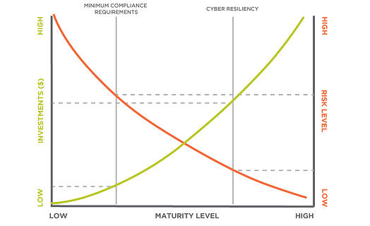 mind-the-gap-resilience-goes-beyond-compliance-chart-16298_900x550px